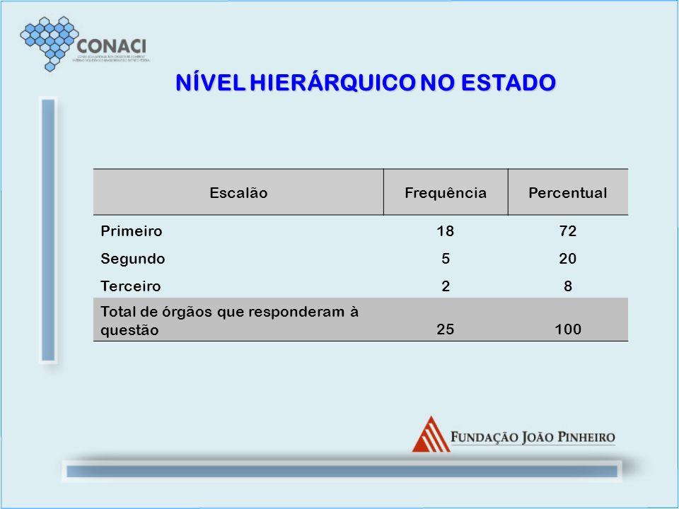 NÍVEL HIERÁRQUICO NO ESTADO EscalãoFrequênciaPercentual Primeiro1872 Segundo520 Terceiro28 Total de órgãos que responderam à questão25100