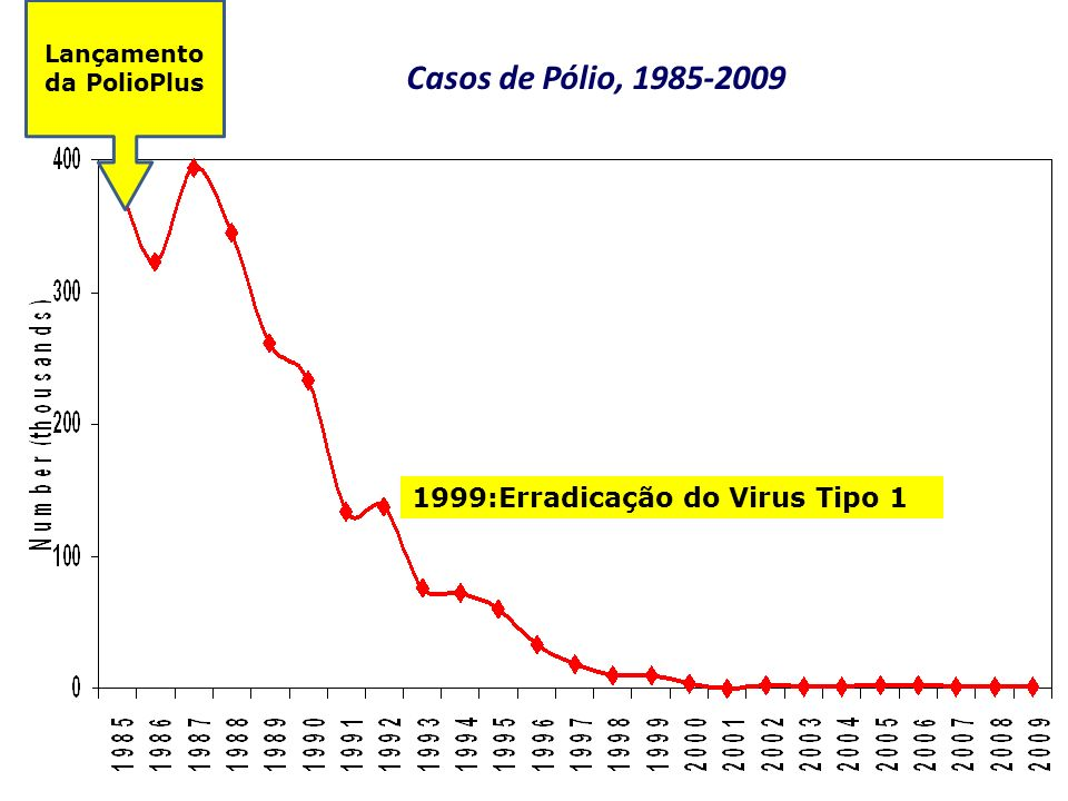 Casos de Pólio, 1985-2009 Lançamento da PolioPlus 1999:Erradicação do Virus Tipo 1