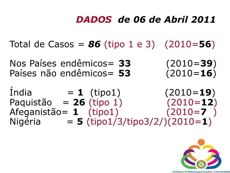 DADOS de 06 de Abril 2011 Total de Casos = 86 (tipo 1 e 3) (2010=56) Nos Países endêmicos= 33 (2010=39) Países não endêmicos= 53 (2010=16) Índia = 1 (