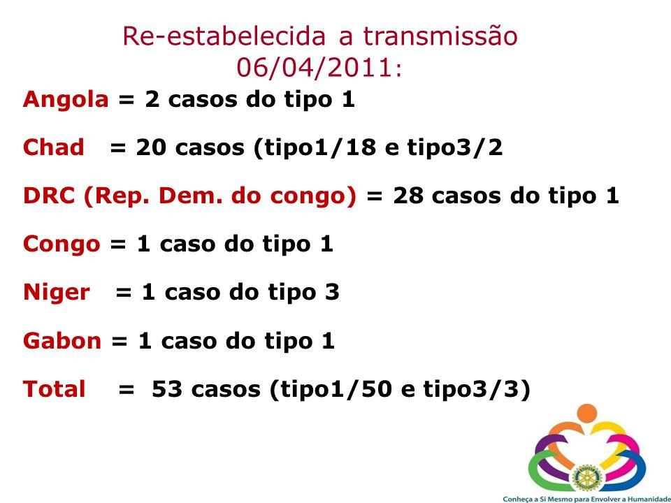 Re-estabelecida a transmissão 06/04/2011 : Angola = 2 casos do tipo 1 Chad = 20 casos (tipo1/18 e tipo3/2 DRC (Rep. Dem. do congo) = 28 casos do tipo