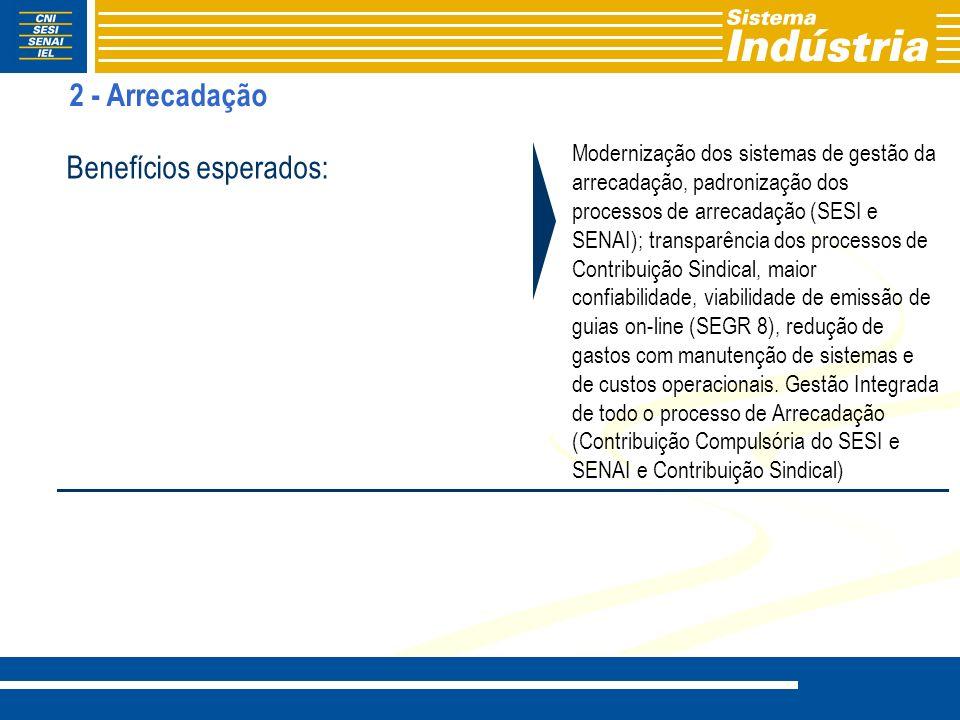 Modernização dos sistemas de gestão da arrecadação, padronização dos processos de arrecadação (SESI e SENAI); transparência dos processos de Contribui