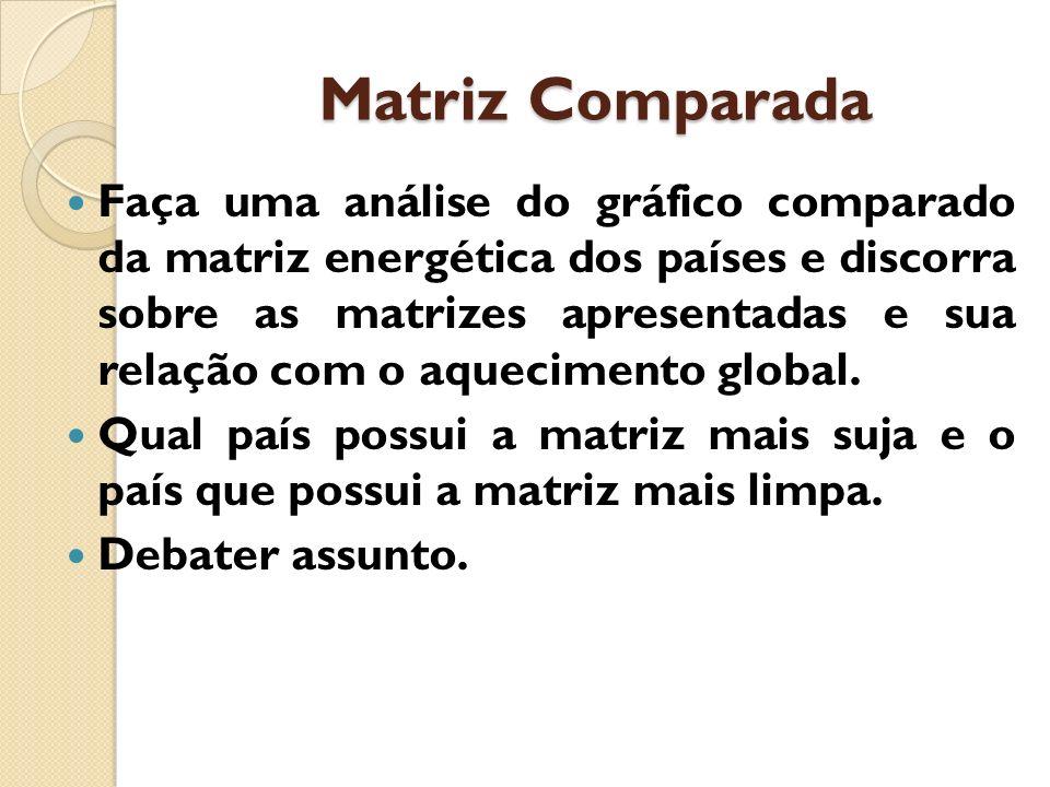 Matriz Comparada Faça uma análise do gráfico comparado da matriz energética dos países e discorra sobre as matrizes apresentadas e sua relação com o a