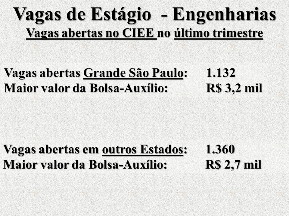 Vagas abertas Grande São Paulo:1.132 Maior valor da Bolsa-Auxílio:R$ 3,2 mil Vagas de Estágio - Engenharias Vagas abertas no CIEE no último trimestre