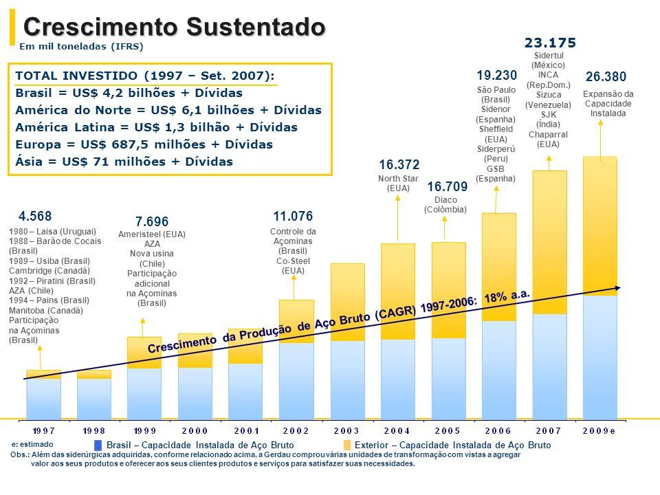 Fonte: IISI Produção de Aço Bruto -2006 Em milhões de toneladas Após a conclusão do programa de investimentos no Brasil, em 2009, o Grupo Gerdau deverá ter uma capacidade instalada anual de 26 milhões de toneladas de aço bruto.