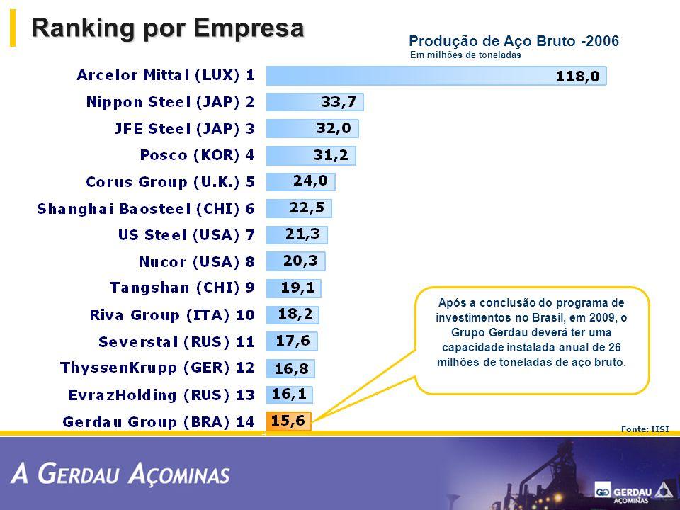 Fonte: IISI Produção de Aço Bruto -2006 Em milhões de toneladas Após a conclusão do programa de investimentos no Brasil, em 2009, o Grupo Gerdau dever