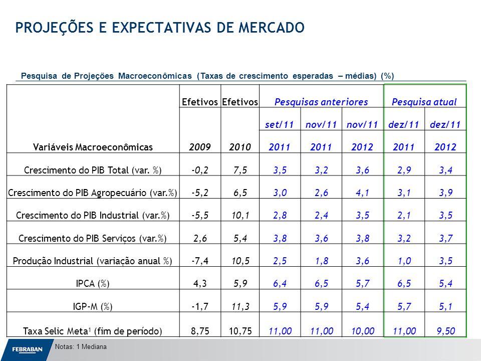 Apresentação ao Senado Notas: 1 Mediana PROJEÇÕES E EXPECTATIVAS DE MERCADO Pesquisa de Projeções Macroeconômicas (Taxas de crescimento esperadas – médias) (%) Variáveis Macroeconômicas Efetivos Pesquisas anterioresPesquisa atual 20092010 set/11nov/11 dez/11 2011 201220112012 Crescimento do PIB Total (var.