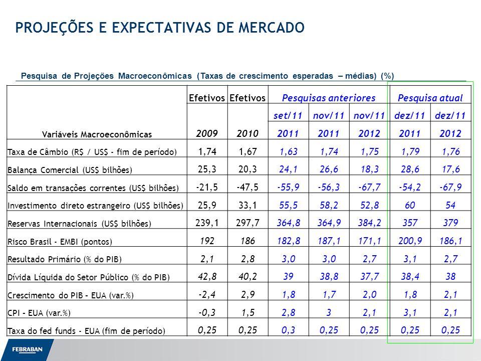 Apresentação ao Senado PROJEÇÕES E EXPECTATIVAS DE MERCADO Pesquisa de Projeções Macroeconômicas (Taxas de crescimento esperadas – médias) (%) Variáveis Macroeconômicas Efetivos Pesquisas anterioresPesquisa atual 20092010 set/11nov/11 dez/11 2011 201220112012 Taxa de Câmbio (R$ / US$ - fim de período) 1,741,671,631,741,751,791,76 Balança Comercial (US$ bilhões) 25,320,324,126,618,328,617,6 Saldo em transações correntes (US$ bilhões) -21,5-47,5-55,9-56,3-67,7-54,2-67,9 Investimento direto estrangeiro (US$ bilhões) 25,933,155,558,252,86054 Reservas Internacionais (US$ bilhões) 239,1297,7364,8364,9384,2357379 Risco Brasil - EMBI (pontos) 192186182,8187,1171,1200,9186,1 Resultado Primário (% do PIB) 2,12,83,0 2,73,12,7 Dívida Líquida do Setor Público (% do PIB) 42,840,23938,837,738,438 Crescimento do PIB – EUA (var.%) -2,42,91,81,72,01,82,1 CPI – EUA (var.%) -0,31,52,832,13,12,1 Taxa do fed funds - EUA (fim de período) 0,25 0,30,25