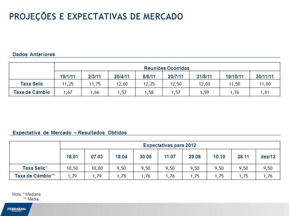 Apresentação ao Senado Expectativa de Mercado – Resultados Obtidos PROJEÇÕES E EXPECTATIVAS DE MERCADO Dados Anteriores Nota: * Mediana ** Média. Reun