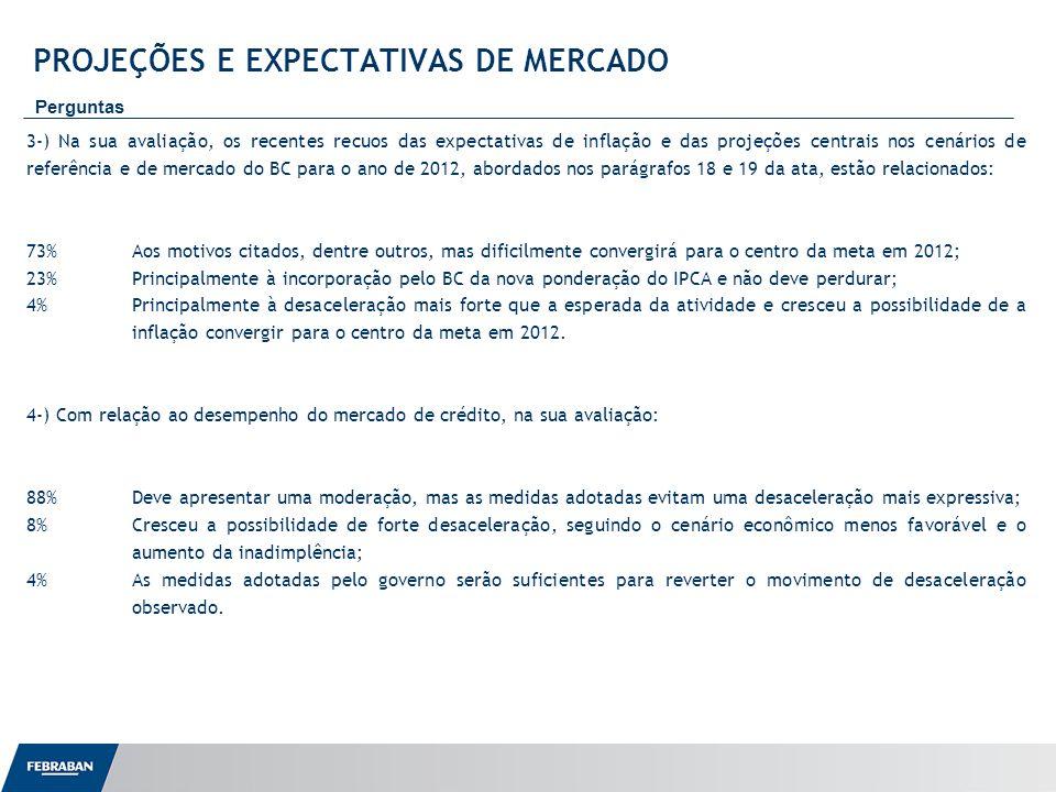 Apresentação ao Senado PROJEÇÕES E EXPECTATIVAS DE MERCADO Perguntas 3-) Na sua avaliação, os recentes recuos das expectativas de inflação e das projeções centrais nos cenários de referência e de mercado do BC para o ano de 2012, abordados nos parágrafos 18 e 19 da ata, estão relacionados: 73%Aos motivos citados, dentre outros, mas dificilmente convergirá para o centro da meta em 2012; 23%Principalmente à incorporação pelo BC da nova ponderação do IPCA e não deve perdurar; 4%Principalmente à desaceleração mais forte que a esperada da atividade e cresceu a possibilidade de a inflação convergir para o centro da meta em 2012.