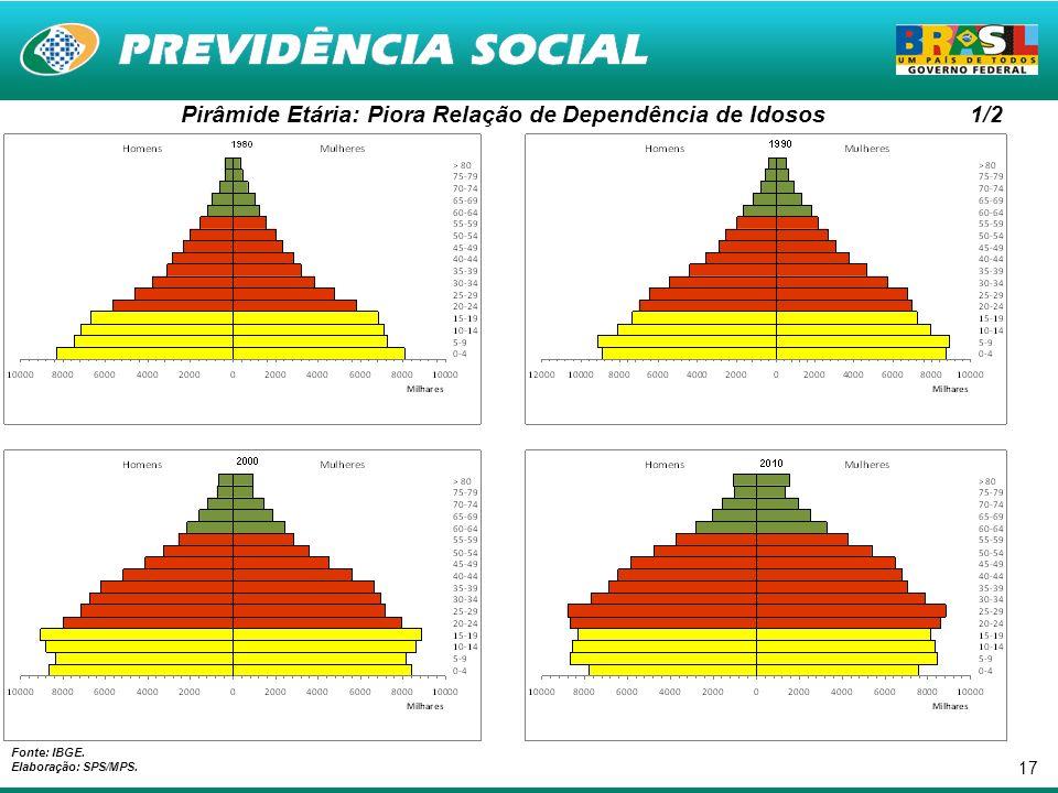 17 Pirâmide Etária: Piora Relação de Dependência de Idosos 1/2 Fonte: IBGE. Elaboração: SPS/MPS.
