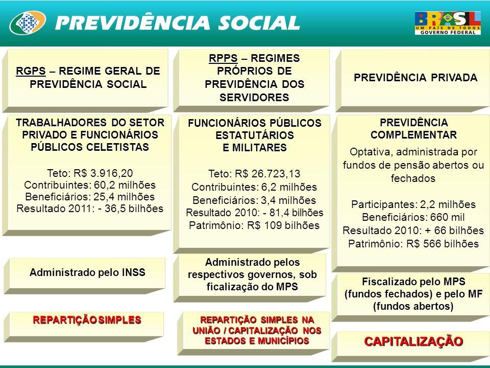 2 TRABALHADORES DO SETOR PRIVADO E FUNCIONÁRIOS PÚBLICOS CELETISTAS Teto: R$ 3.916,20 Contribuintes: 60,2 milhões Beneficiários: 25,4 milhões Resultad