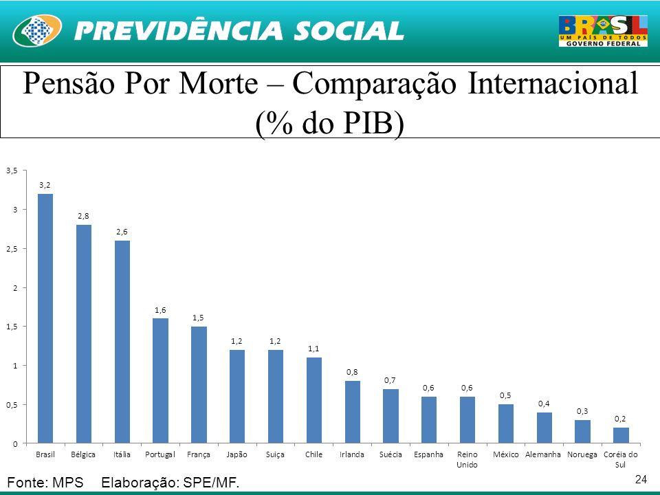 24 Pensão Por Morte – Comparação Internacional (% do PIB) Fonte: MPS Elaboração: SPE/MF.