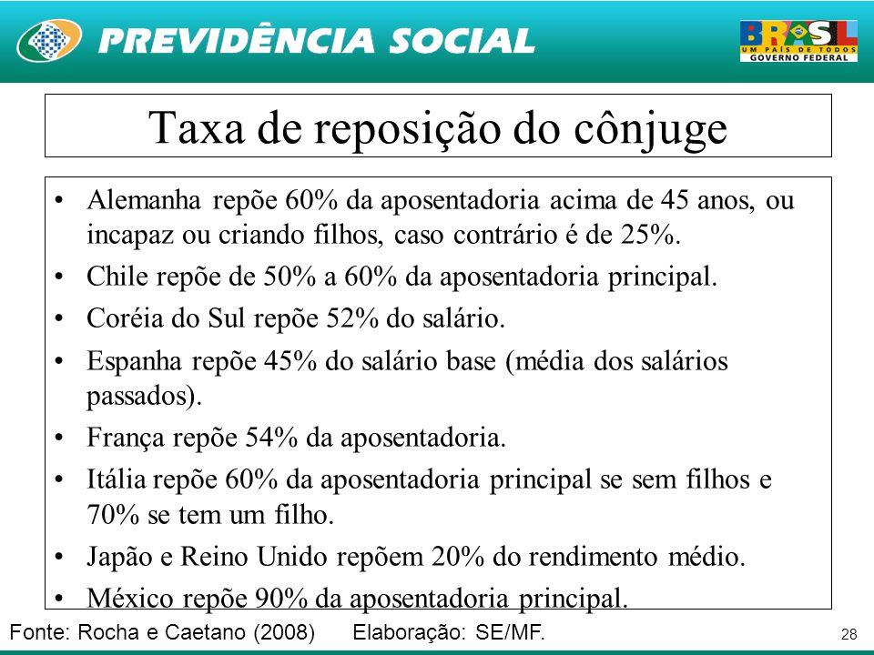 28 Taxa de reposição do cônjuge Alemanha repõe 60% da aposentadoria acima de 45 anos, ou incapaz ou criando filhos, caso contrário é de 25%. Chile rep