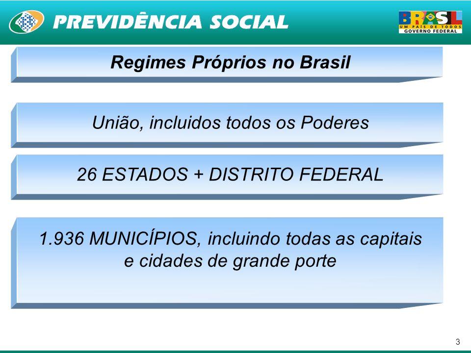 3 Regimes Próprios no Brasil União, incluidos todos os Poderes 1.936 MUNICÍPIOS, incluindo todas as capitais e cidades de grande porte 26 ESTADOS + DI