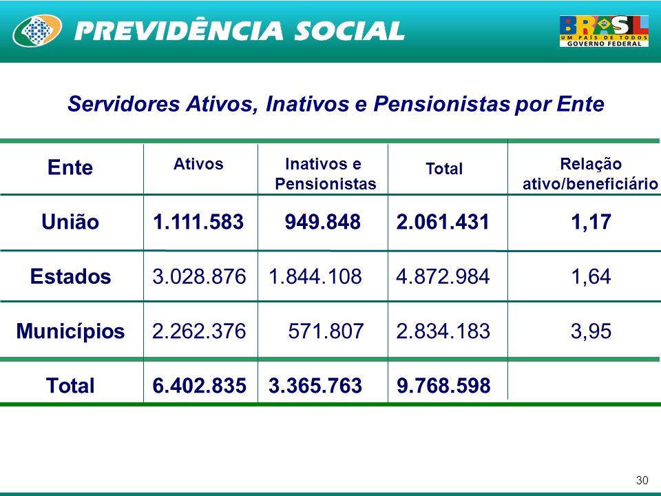 30 Ente Ativos Inativos e Pensionistas Total Relação ativo/beneficiário União1.111.583 949.848 2.061.4311,17 Estados3.028.8761.844.108 4.872.9841,64 M
