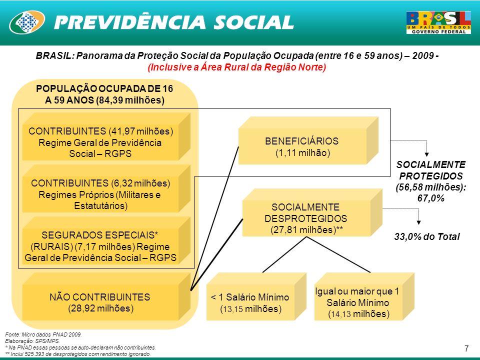 7 BRASIL: Panorama da Proteção Social da População Ocupada (entre 16 e 59 anos) – 2009 - (Inclusive a Área Rural da Região Norte) Fonte: Micro dados P