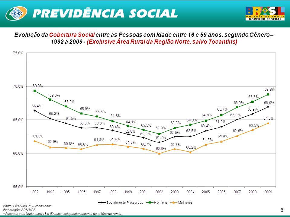 8 Fonte: PNAD/IBGE – Vários anos. Elaboração: SPS/MPS. * Pessoas com idade entre 16 e 59 anos, independentemente de critério de renda, Evolução da Cob