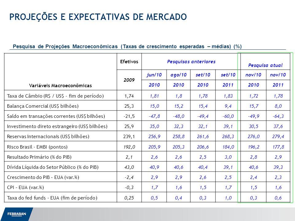 Apresentação ao Senado PROJEÇÕES E EXPECTATIVAS DE MERCADO Pesquisa de Projeções Macroeconômicas (Taxas de crescimento esperadas – médias) (%) Variáveis Macroeconômicas EfetivosPesquisas anteriores Pesquisa atual 2009 jun/10ago/10set/10 nov/10 2010 201120102011 Taxa de Câmbio (R$ / US$ - fim de período)1,741,811,81,781,831,721,78 Balança Comercial (US$ bilhões)25,315,015,215,49,415,78,0 Saldo em transações correntes (US$ bilhões)-21,5-47,8-48,0-49,4-60,0-49,9-64,3 Investimento direto estrangeiro (US$ bilhões)25,935,032,332,139,130,537,6 Reservas Internacionais (US$ bilhões)239,1256,9258,8261,6268,3276,0279,4 Risco Brasil - EMBI (pontos)192,0205,9205,3206,6184,0196,2177,8 Resultado Primário (% do PIB)2,12,6 2,53,02,82,9 Dívida Líquida do Setor Público (% do PIB)43,040,940,640,439,140,639,3 Crescimento do PIB – EUA (var.%)-2,42,9 2,62,52,42,3 CPI – EUA (var.%)-0,31,71,61,51,71,51,6 Taxa do fed funds - EUA (fim de período)0,250,50,40,31,00,30,6