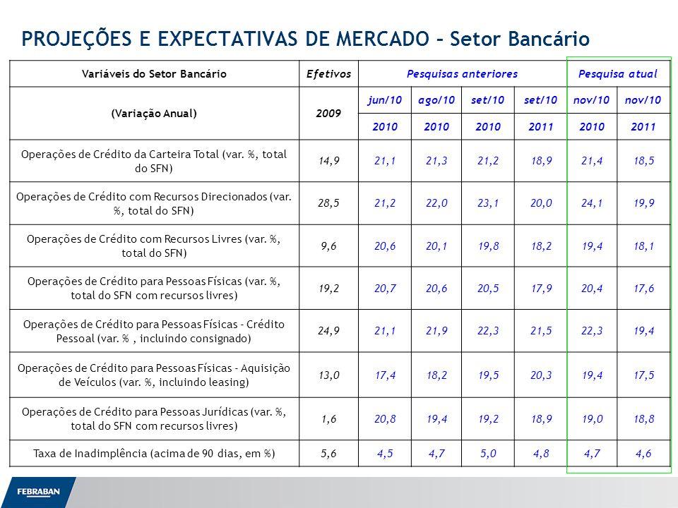 Apresentação ao Senado PROJEÇÕES E EXPECTATIVAS DE MERCADO – Setor Bancário Variáveis do Setor BancárioEfetivosPesquisas anterioresPesquisa atual (Variação Anual)2009 jun/10ago/10set/10 nov/10 2010 201120102011 Operações de Crédito da Carteira Total (var.