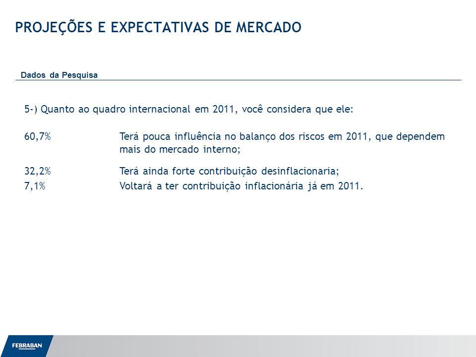 Apresentação ao Senado PROJEÇÕES E EXPECTATIVAS DE MERCADO Dados da Pesquisa 5-) Quanto ao quadro internacional em 2011, você considera que ele: 60,7%Terá pouca influência no balanço dos riscos em 2011, que dependem mais do mercado interno; 32,2%Terá ainda forte contribuição desinflacionaria; 7,1%Voltará a ter contribuição inflacionária já em 2011.