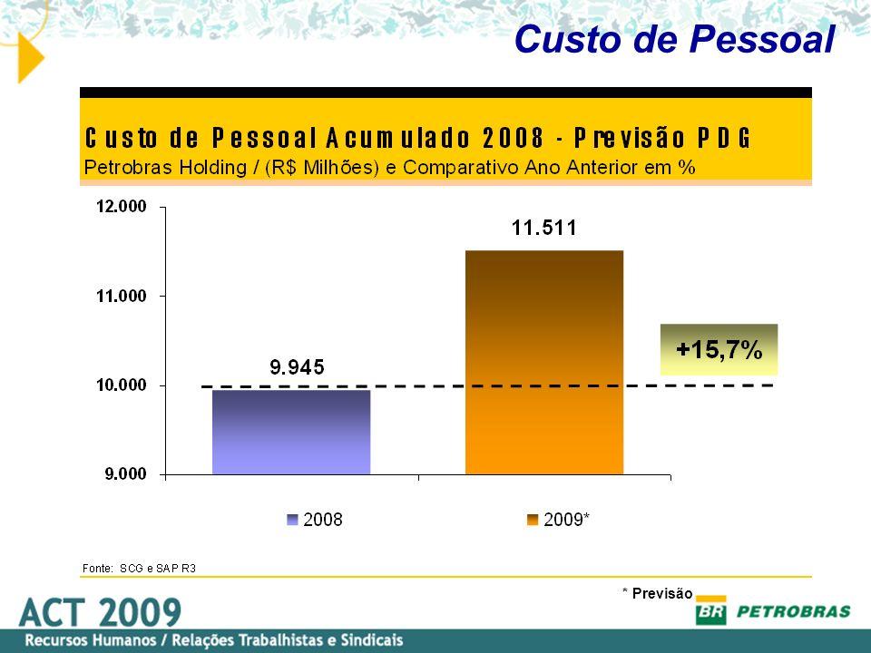 Custo de Pessoal * Previsão Petrobras Holding