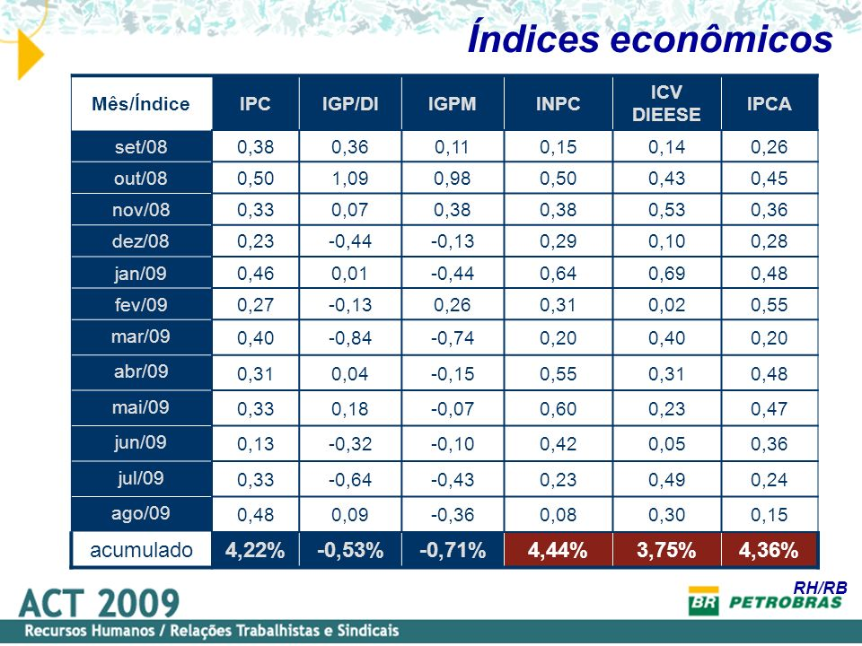 Índices econômicos Mês/ÍndiceIPCIGP/DIIGPMINPC ICV DIEESE IPCA set/080,380,360,110,150,140,26 out/080,501,090,980,500,430,45 nov/080,330,070,38 0,530,36 dez/080,23-0,44-0,130,290,100,28 jan/090,460,01-0,440,640,690,48 fev/090,27-0,130,260,310,020,55 mar/09 0,40-0,84-0,740,200,400,20 abr/09 0,310,04-0,150,550,310,48 mai/09 0,330,18-0,070,600,230,47 jun/09 0,13-0,32-0,100,420,050,36 jul/09 0,33-0,64-0,430,230,490,24 ago/09 0,480,09-0,360,080,300,15 acumulado 4,22%-0,53%-0,71%4,44%3,75%4,36% RH/RB