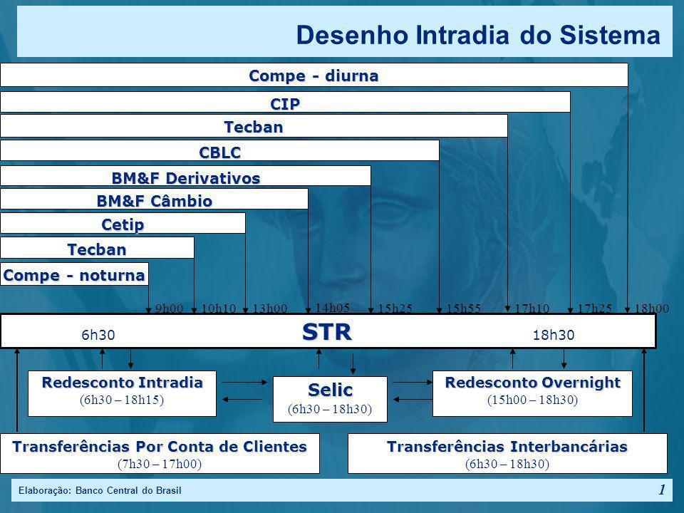 Elaboração: Banco Central do Brasil 1 Desenho Intradia do Sistema STR 6h30 STR 18h30 Compe - noturna 9h00 Tecban 10h10 Cetip 13h00 BM&F Câmbio 14h05 BM&F Derivativos 15h25 CBLC 15h55 Tecban 17h10 CIP 17h25 Compe - diurna 18h00 Transferências Por Conta de Clientes (7h30 – 17h00) Transferências Interbancárias (6h30 – 18h30) Redesconto Intradia (6h30 – 18h15) Selic (6h30 – 18h30) Redesconto Overnight (15h00 – 18h30)
