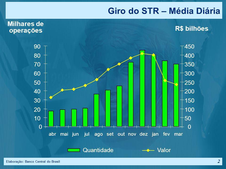 Elaboração: Banco Central do Brasil 1 Desenho Intradia do Sistema STR 6h30 STR 18h30 Compe - noturna 9h00 Tecban 10h10 Cetip 13h00 BM&F Câmbio 14h05 B