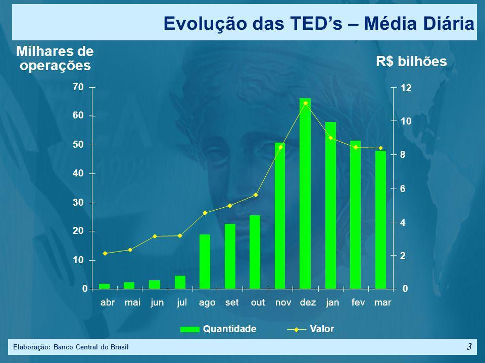 Elaboração: Banco Central do Brasil 3 Evolução das TEDs – Média Diária R$ bilhões Milhares de operações 0 10 20 30 40 50 60 70 abrmaijunjulagosetoutnovdezjanfevmar 0 2 4 6 8 10 12 QuantidadeValor