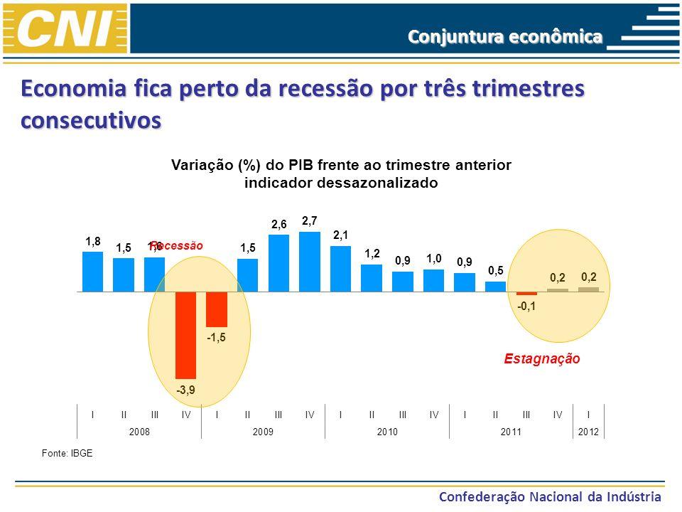 Economia fica perto da recessão por três trimestres consecutivos Confederação Nacional da Indústria Fonte: IBGE Recessão Estagnação Conjuntura econômi