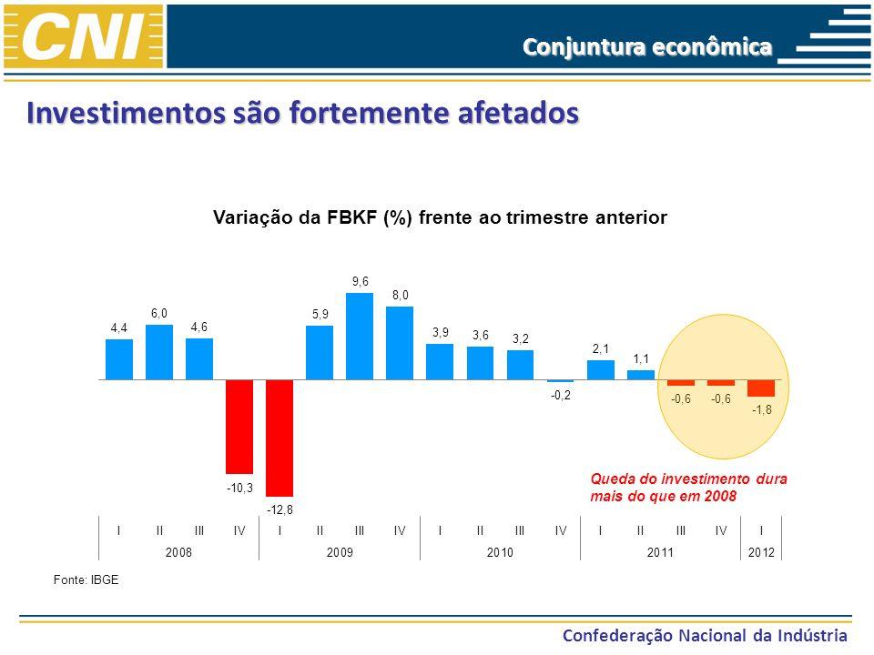 Investimentos são fortemente afetados Confederação Nacional da Indústria Fonte: IBGE Queda do investimento dura mais do que em 2008 Conjuntura econômi