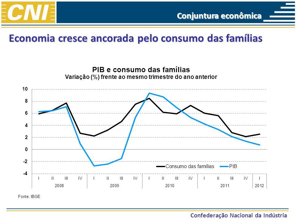 Economia cresce ancorada pelo consumo das famílias Confederação Nacional da Indústria Fonte: IBGE Conjuntura econômica