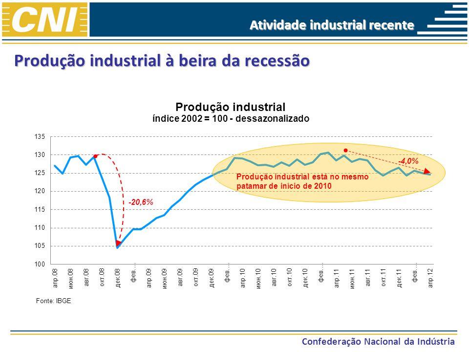 Atividade industrial recente Confederação Nacional da Indústria Produção industrial à beira da recessão -20,6% Produção industrial está no mesmo patam