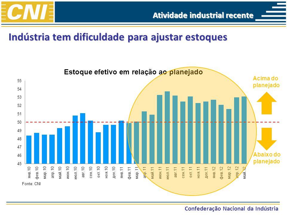 Confederação Nacional da Indústria Indústria tem dificuldade para ajustar estoques Fonte: CNI Acima do planejado Abaixo do planejado Atividade industr