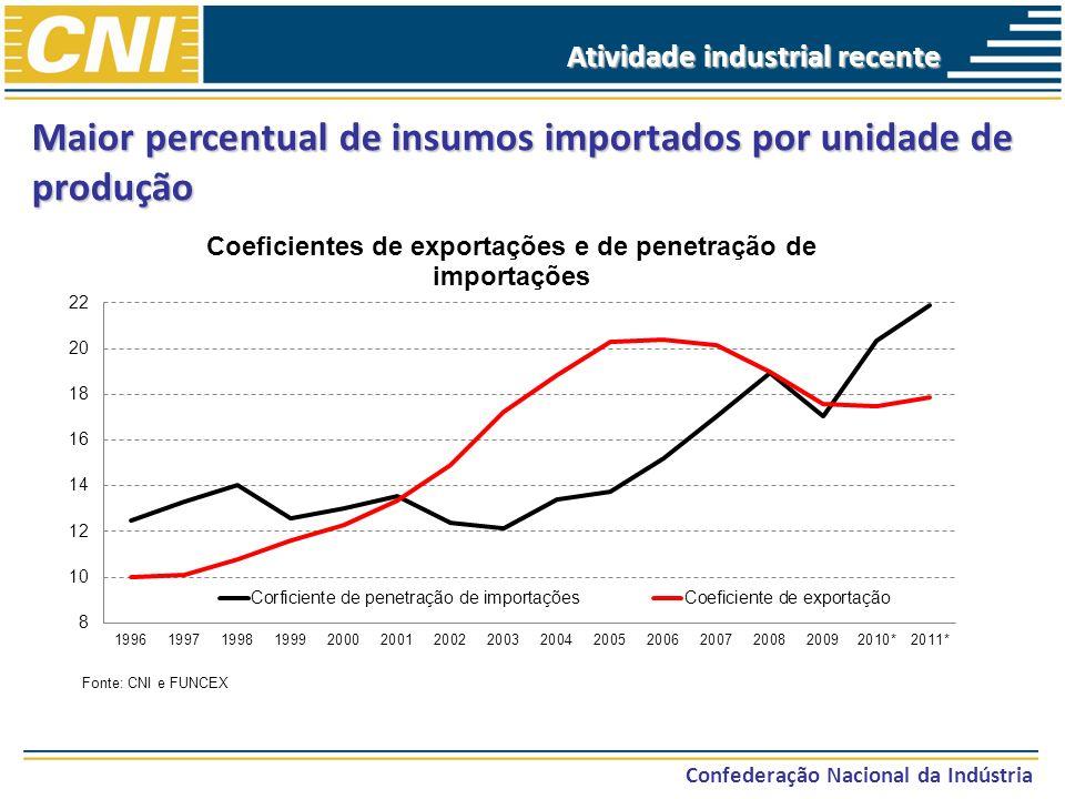 Confederação Nacional da Indústria Maior percentual de insumos importados por unidade de produção Fonte: CNI e FUNCEX