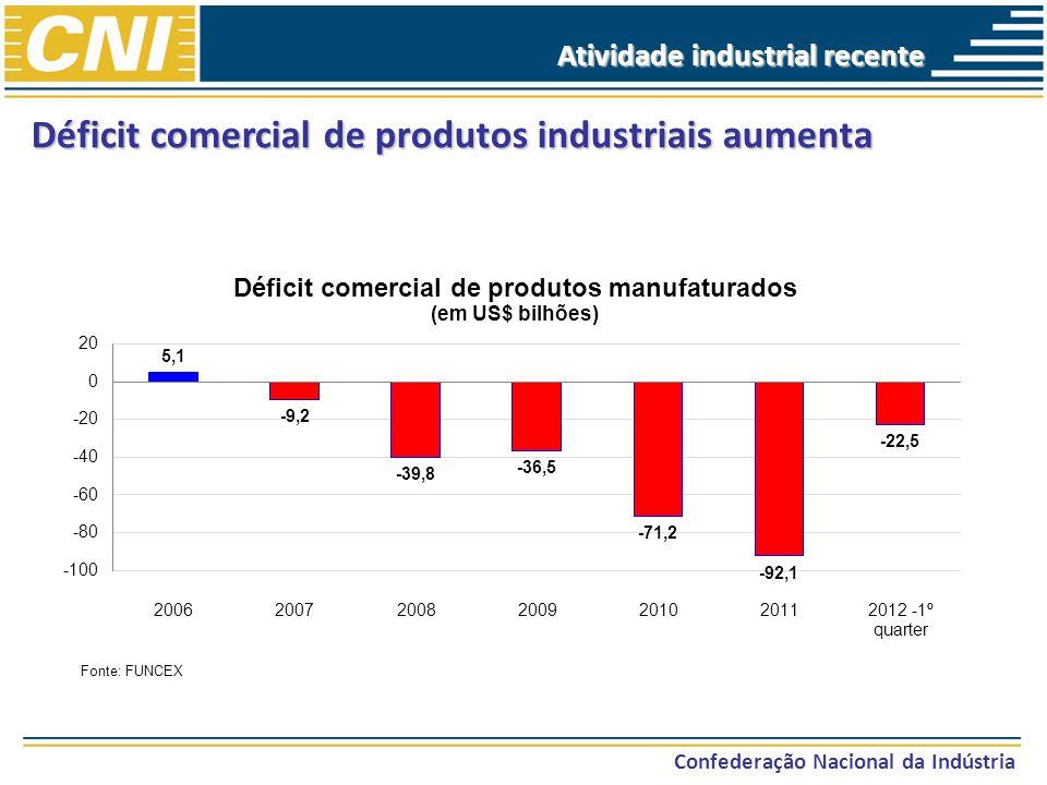 Atividade industrial recente Confederação Nacional da Indústria Déficit comercial de produtos industriais aumenta Fonte: FUNCEX