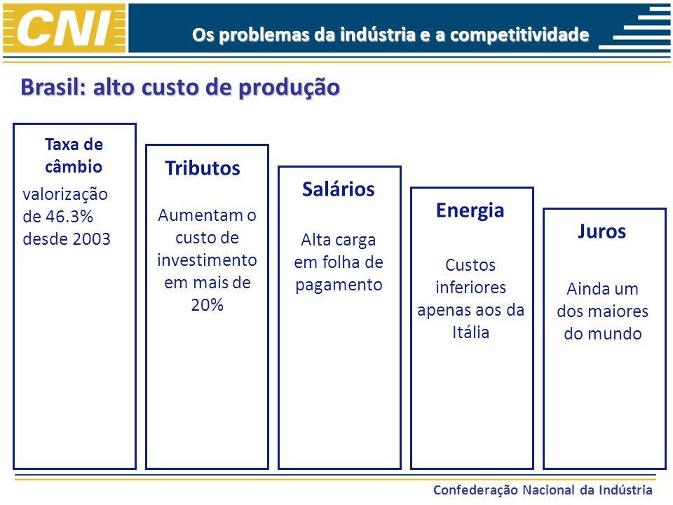 Confederação Nacional da Indústria Taxa de câmbio valorização de 46.3% desde 2003 Tributos Aumentam o custo de investimento em mais de 20% Salários Al