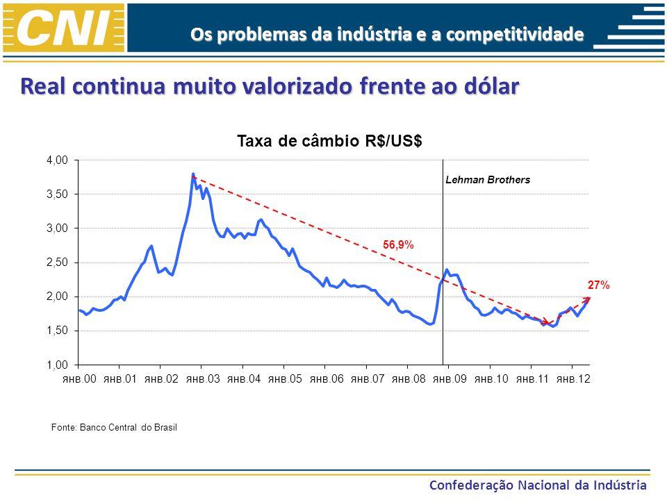 Confederação Nacional da Indústria Real continua muito valorizado frente ao dólar Fonte: Banco Central do Brasil 56,9% 27% Os problemas da indústria e