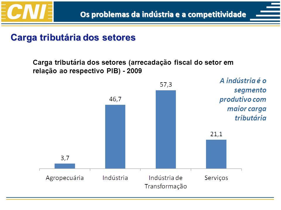 Carga tributária dos setores Carga tributária dos setores (arrecadação fiscal do setor em relação ao respectivo PIB) - 2009 A indústria é o segmento p