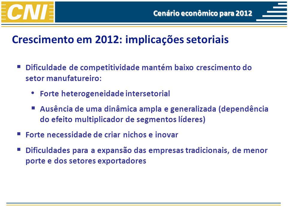 Crescimento em 2012: implicações setoriais Dificuldade de competitividade mantém baixo crescimento do setor manufatureiro: Forte heterogeneidade inter