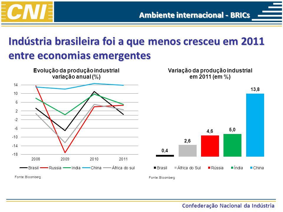 Indústria brasileira foi a que menos cresceu em 2011 entre economias emergentes Confederação Nacional da Indústria Ambiente internacional - BRICs