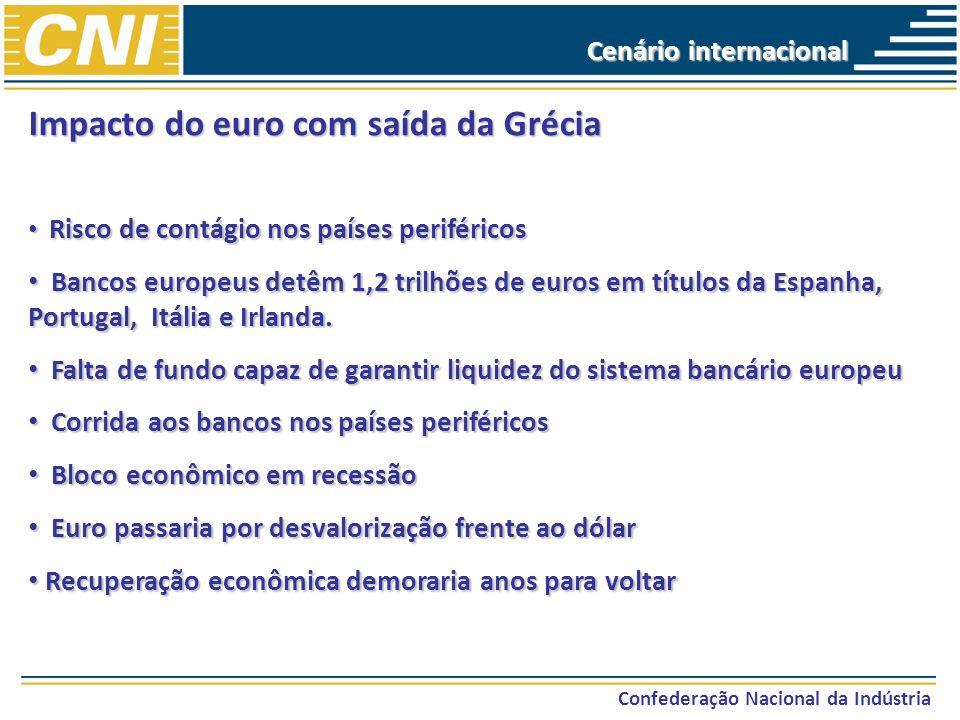 Confederação Nacional da Indústria Impacto do euro com saída da Grécia Risco de contágio nos países periféricos Risco de contágio nos países periféric