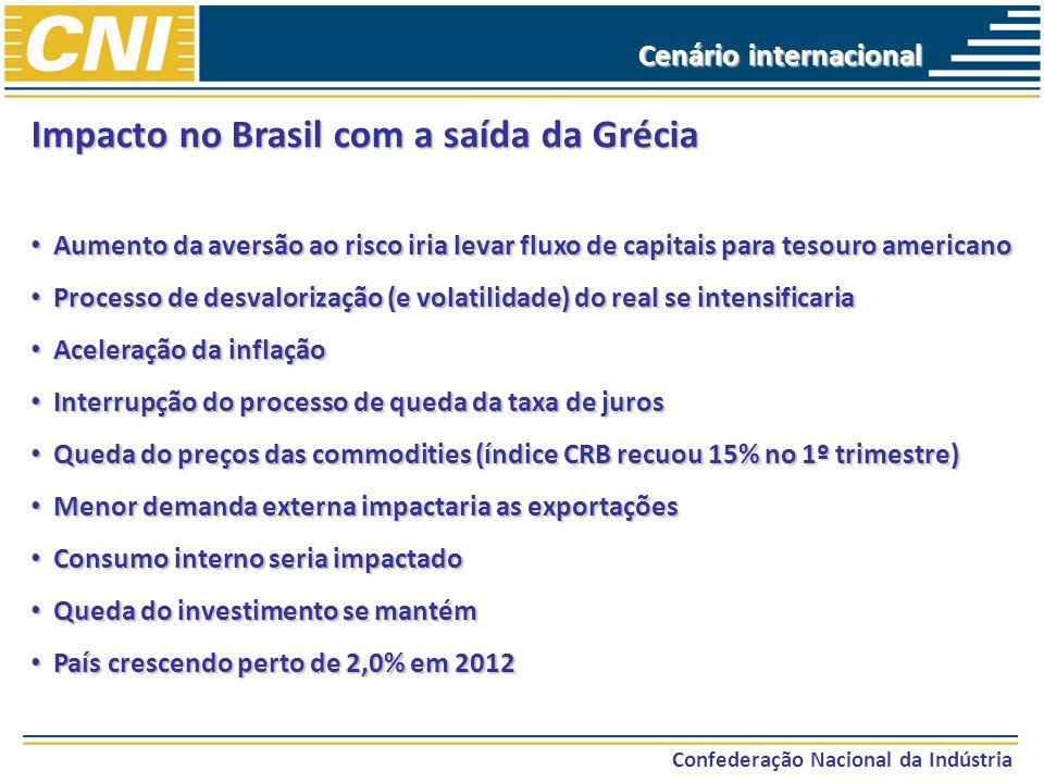 Confederação Nacional da Indústria Impacto no Brasil com a saída da Grécia Aumento da aversão ao risco iria levar fluxo de capitais para tesouro ameri