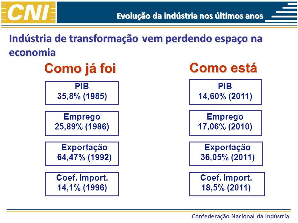Indústria de transformação vem perdendo espaço na economia Confederação Nacional da Indústria Evolução da indústria nos últimos anos Como está Como já