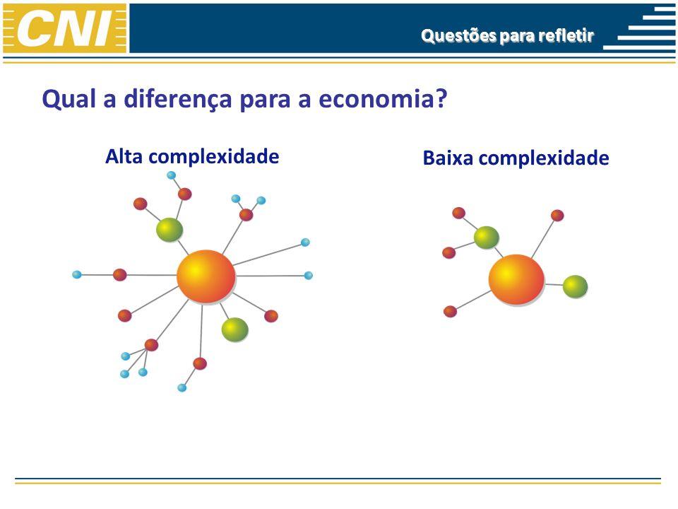 Qual a diferença para a economia? Alta complexidade Baixa complexidade