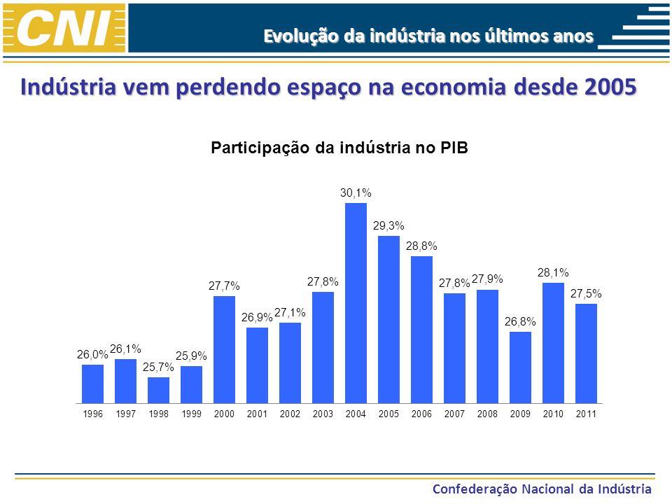 Indústria vem perdendo espaço na economia desde 2005 Confederação Nacional da Indústria Evolução da indústria nos últimos anos