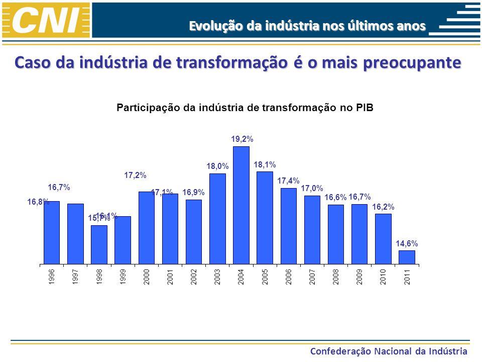Confederação Nacional da Indústria Evolução da indústria nos últimos anos O que explica a perda de importância relativa da indústria manufatureira.
