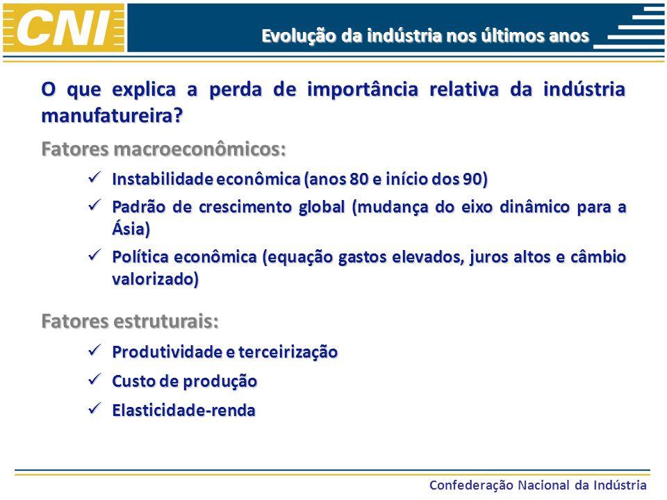 Confederação Nacional da Indústria Evolução da indústria nos últimos anos Participação no valor adicionado da indústria de transformação dos países em desenvolvimento