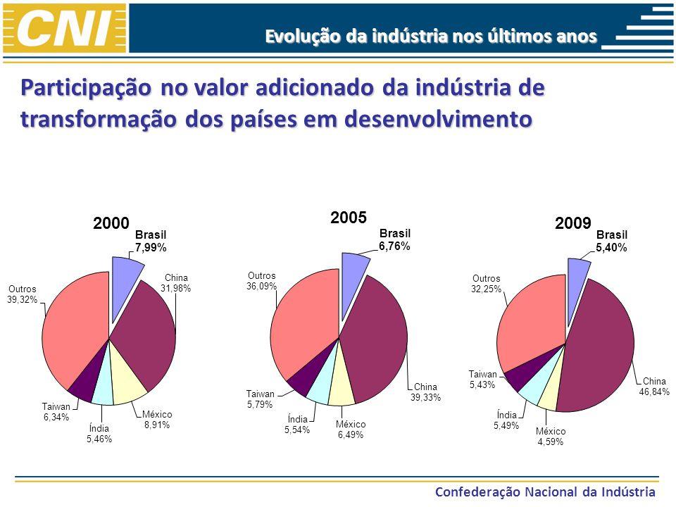Confederação Nacional da Indústria Evolução da indústria nos últimos anos Participação nas exportações de manufaturados dos países em desenvolvimento (%)
