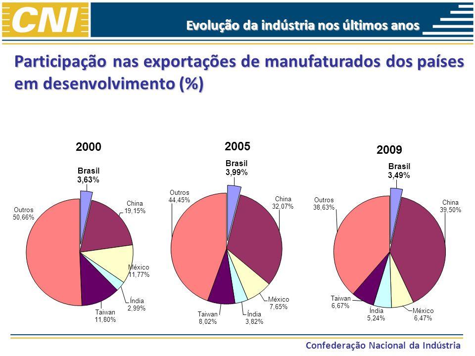 Confederação Nacional da Indústria Evolução da indústria nos últimos anos Participação nas exportações de manufaturados dos países em desenvolvimento